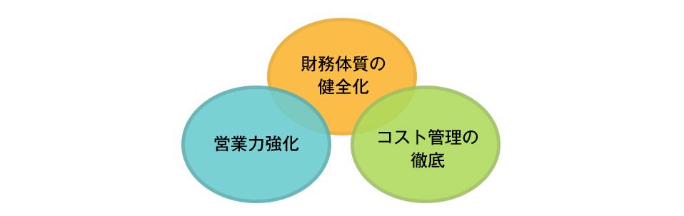 ボス・ブラザーズ・マネジメントが考える経営改善3つの柱